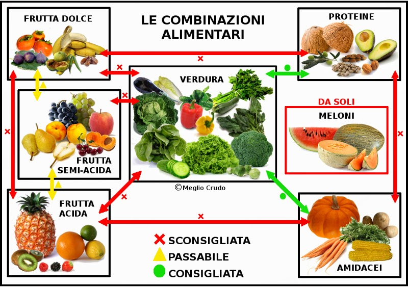 combinazioni alimentari tabella